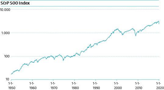 S&P 500 Index van 1950 tot nu Bron: Standard & Poor's / Logaritmische schaal